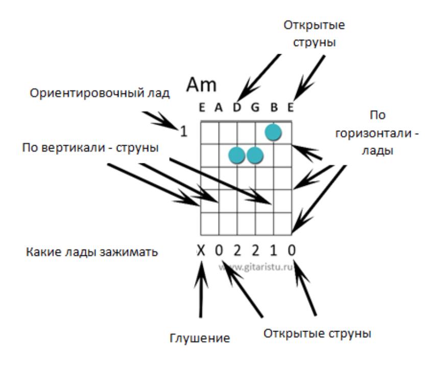 Am аккорд диаграмма