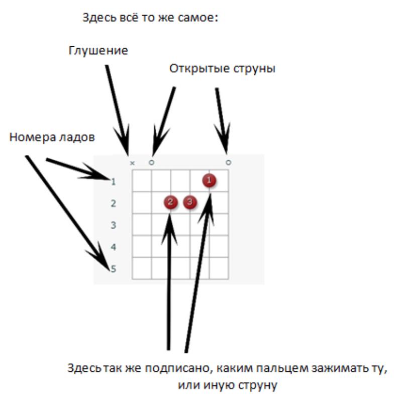 Am аккорд диаграмма с аппликатурой