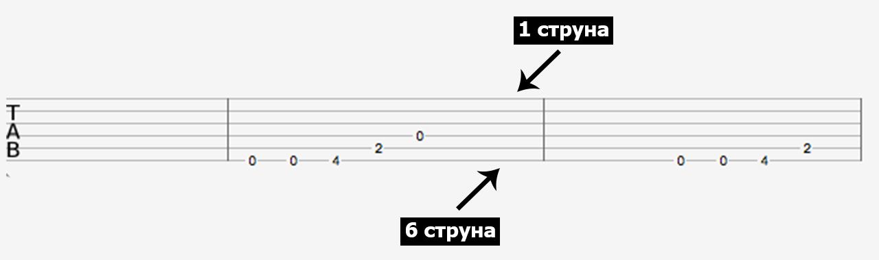 Расположение струн в табулатуре для гитары